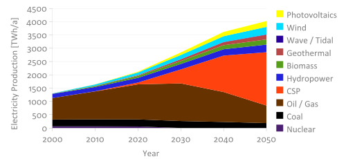 Diagram of expected electric energy production (in TWh/a) from 2000 (sum about 1300 TWh/a) to 2050 (sum about 4000 TWh/a) by energy source, especially Oil, Gas, Coal and renewable energies like CSP, wind and water. Biggest increase and share in 2050 has CSP with a production of nearly 2000 TWh/a. Nuclear power will have vanished in 2025.